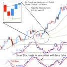 Leading and Lagging Indicators in Forex Trading